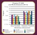 Life Works Progress Chart FY2008